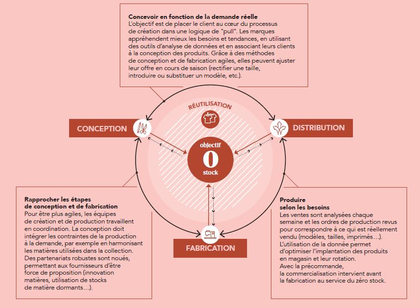 infographie les cahiers de la mode durable 1